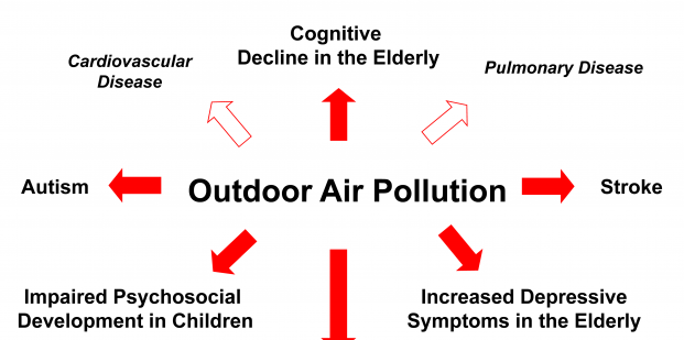 Air-Pollution-Impacts-Brain-Health-1