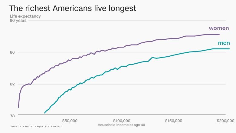 ۱۶۰۴۱۱۱۴۲۸۴۰-richer-live-longer-780x439
